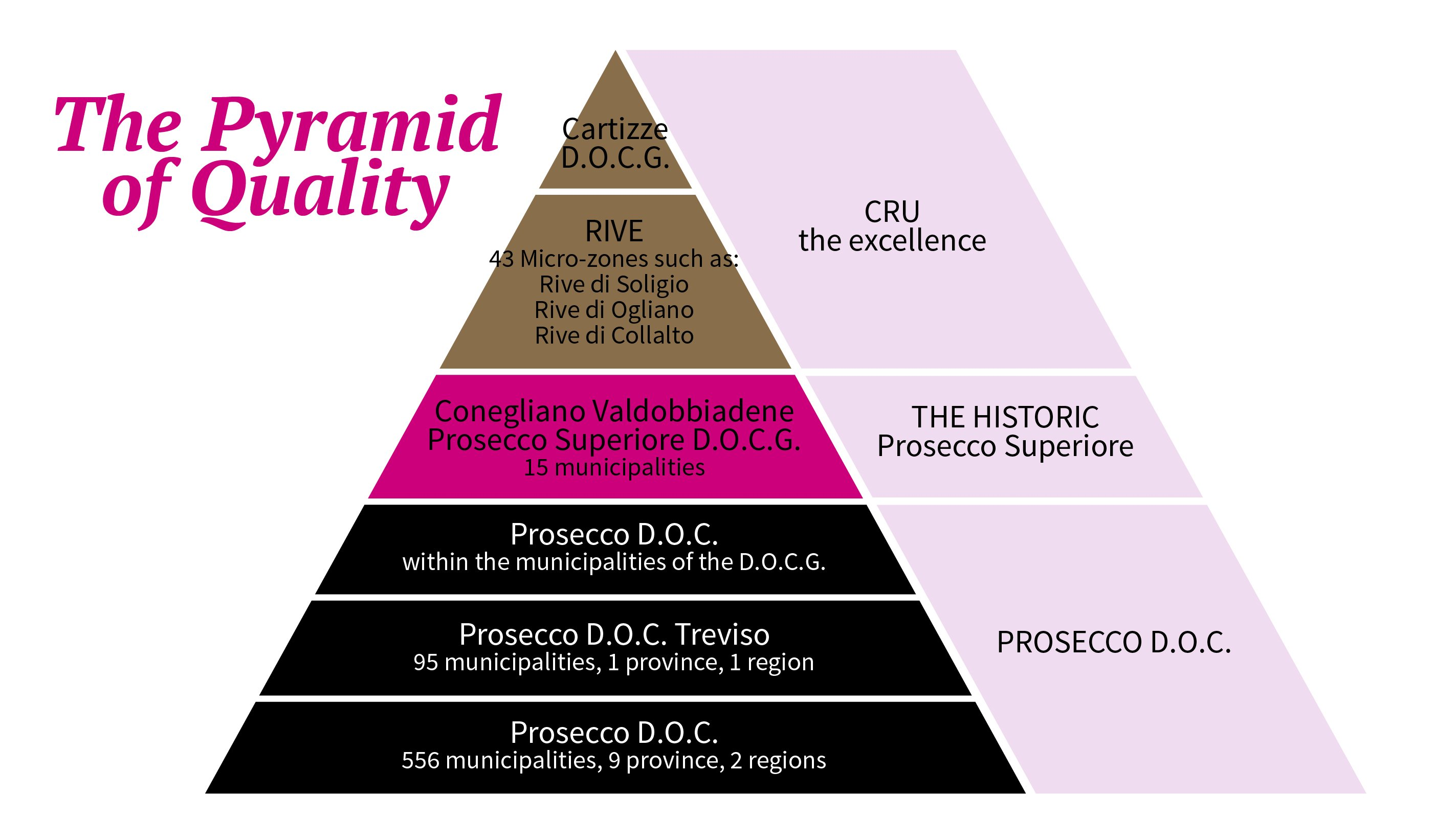 Pyramid of quality